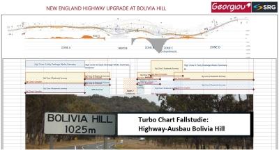 Weg-Zeit-Diagramm Bolivia Hill