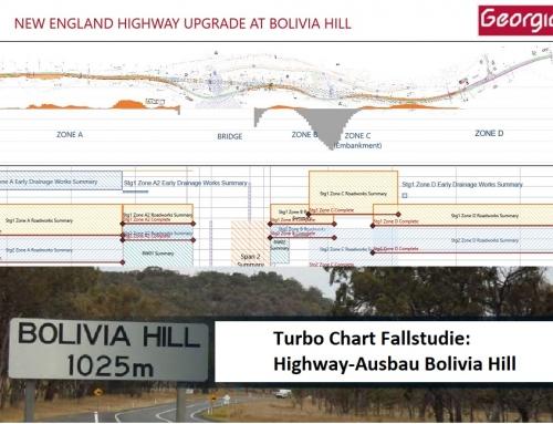 Fallstudie: Weg-Zeit-Diagramm für den Bolivia Hill Highway